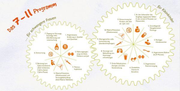 7 bis 11 Programm, World Vision