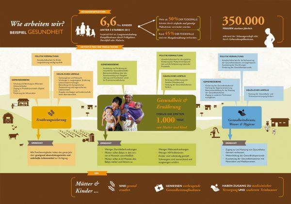 Gesundheit & Ernährung von Mutter und Kind, World Vision